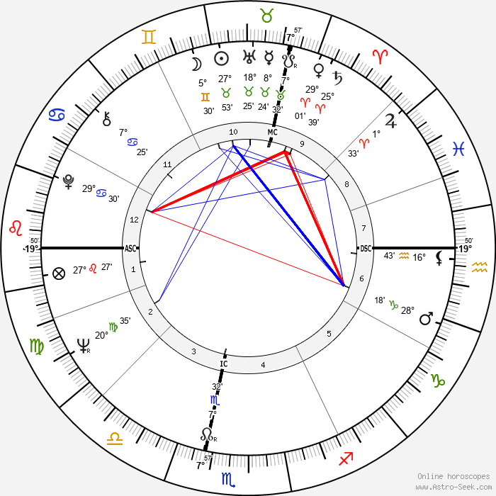 Francis R. Scobee - Birth horoscope chart