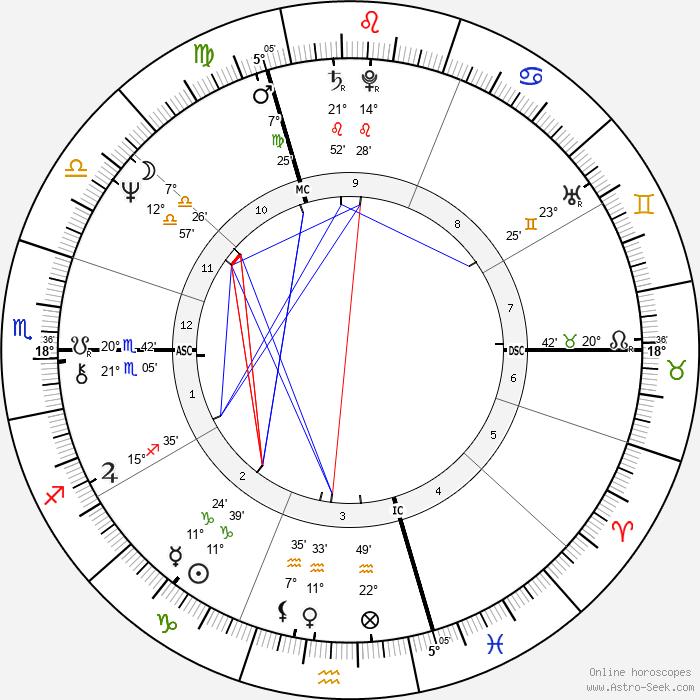 Francis Wurtz - Birth horoscope chart