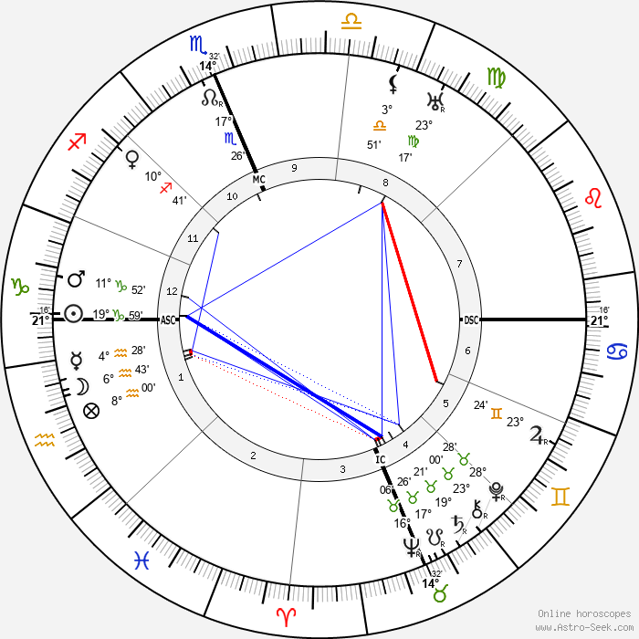 Francis X. Bushman - Birth horoscope chart