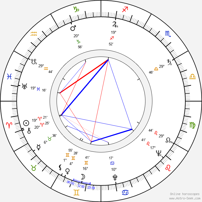 Francisc Munteanu - Birth horoscope chart