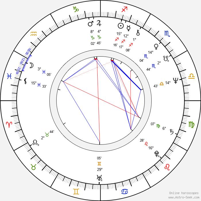 Francisco Algora - Birth horoscope chart