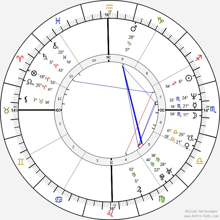 Francisco Assis - Birth horoscope chart