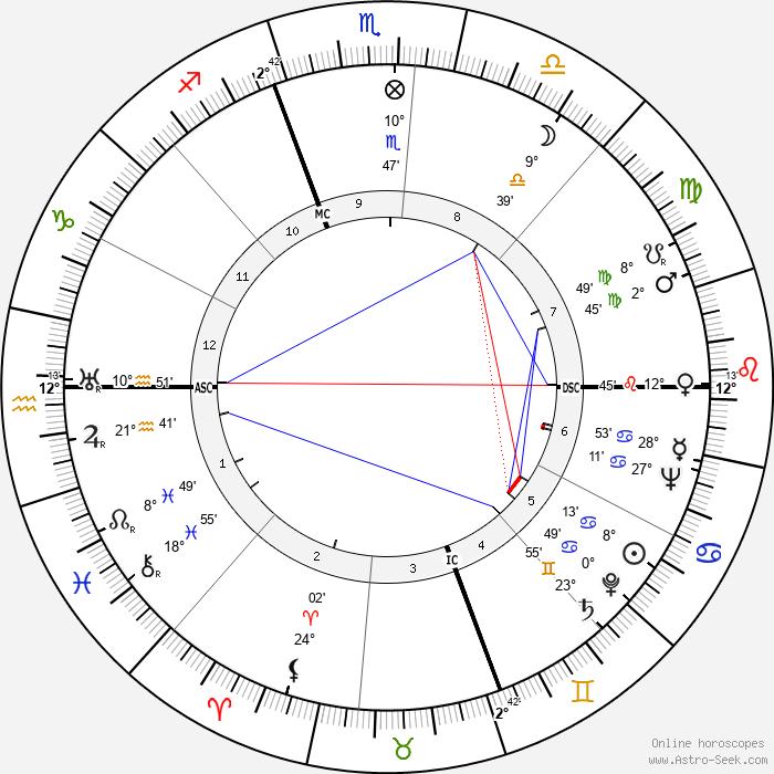 Francisco da Costa Gomes - Birth horoscope chart