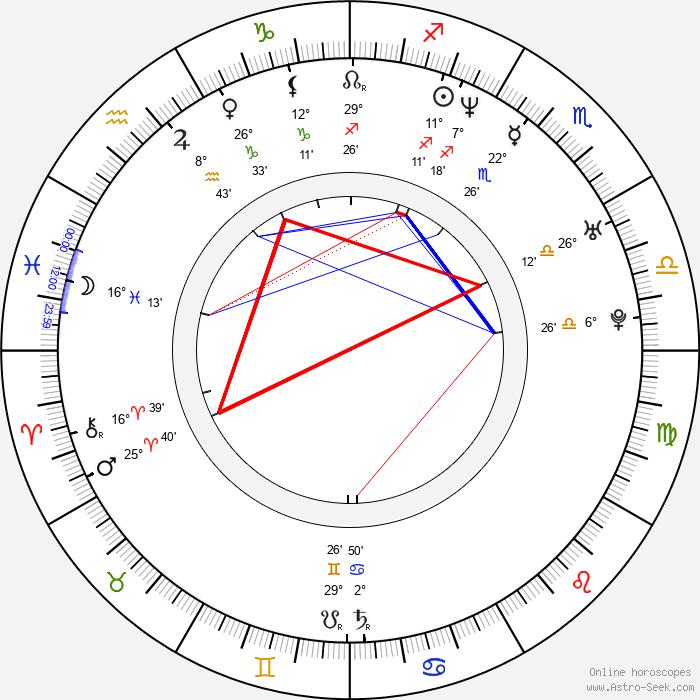 Francisco Islas - Birth horoscope chart