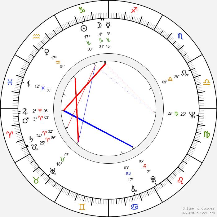 Franciska Györy - Birth horoscope chart