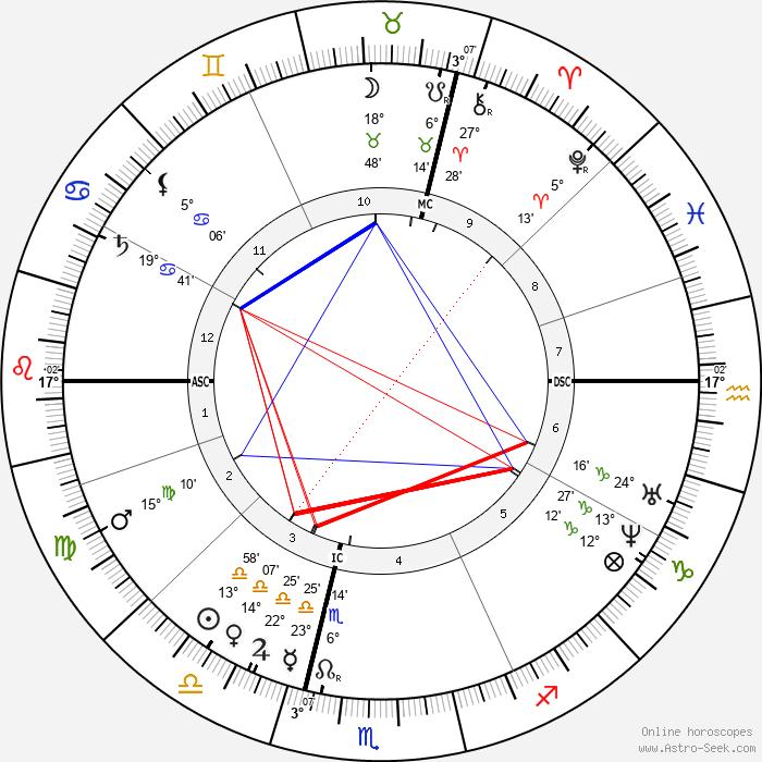 Francisque Sarcey - Birth horoscope chart