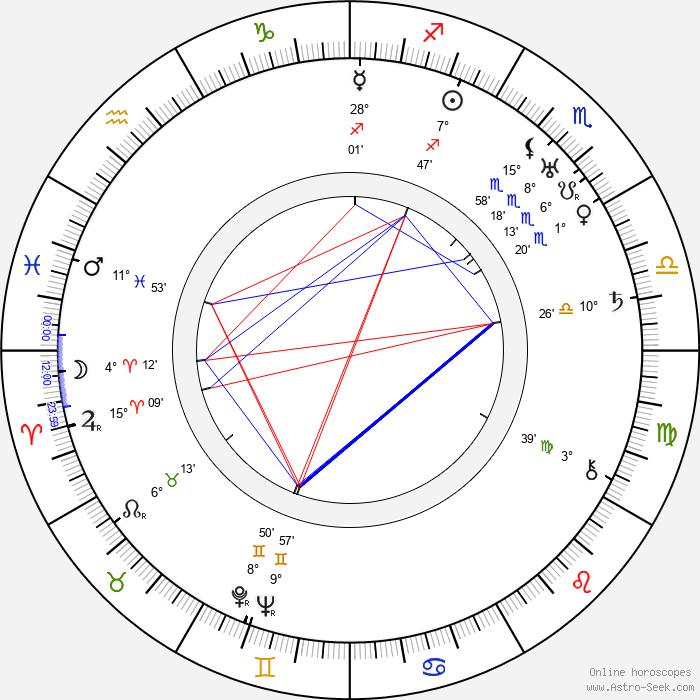 Franciszek Brodniewicz - Birth horoscope chart