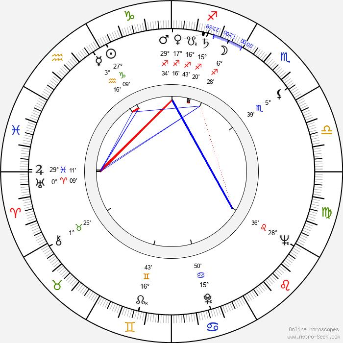 Franciszek Pieczka - Birth horoscope chart