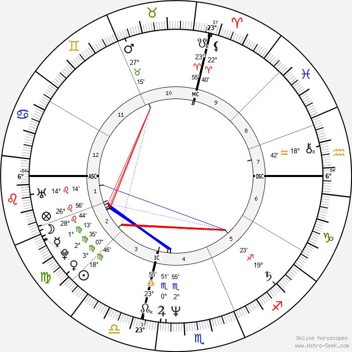 Franco Amurri - Birth horoscope chart