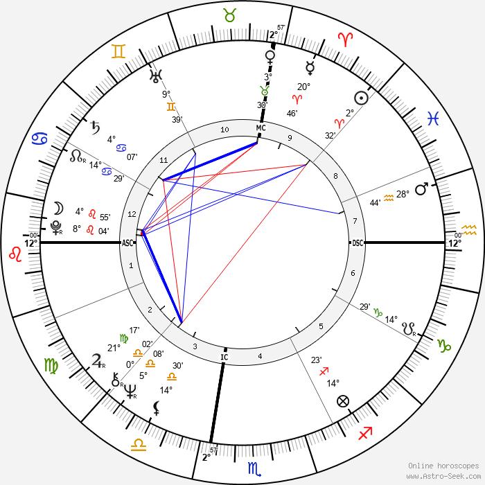Franco Battiato - Birth horoscope chart