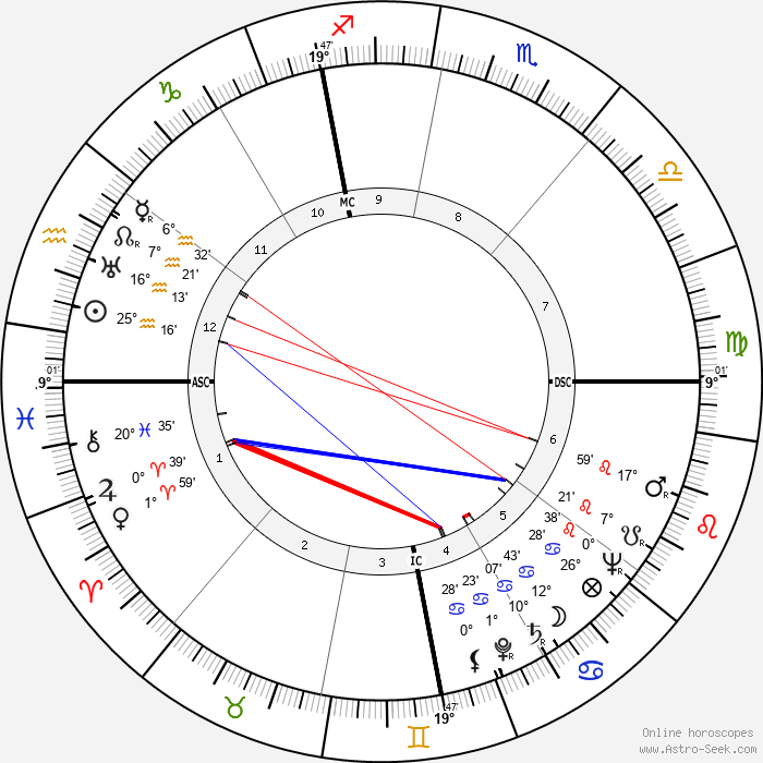 Franco Fabrizi - Birth horoscope chart