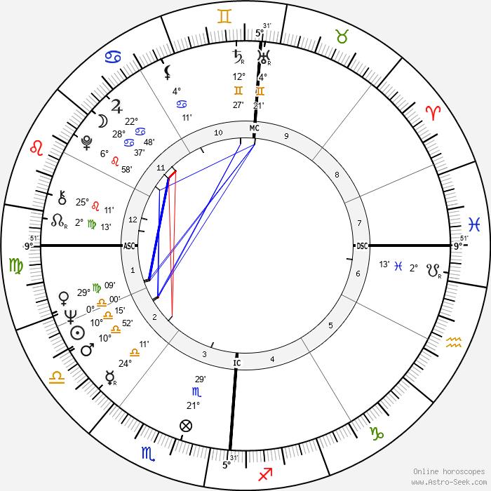 Franco Gatti - Birth horoscope chart