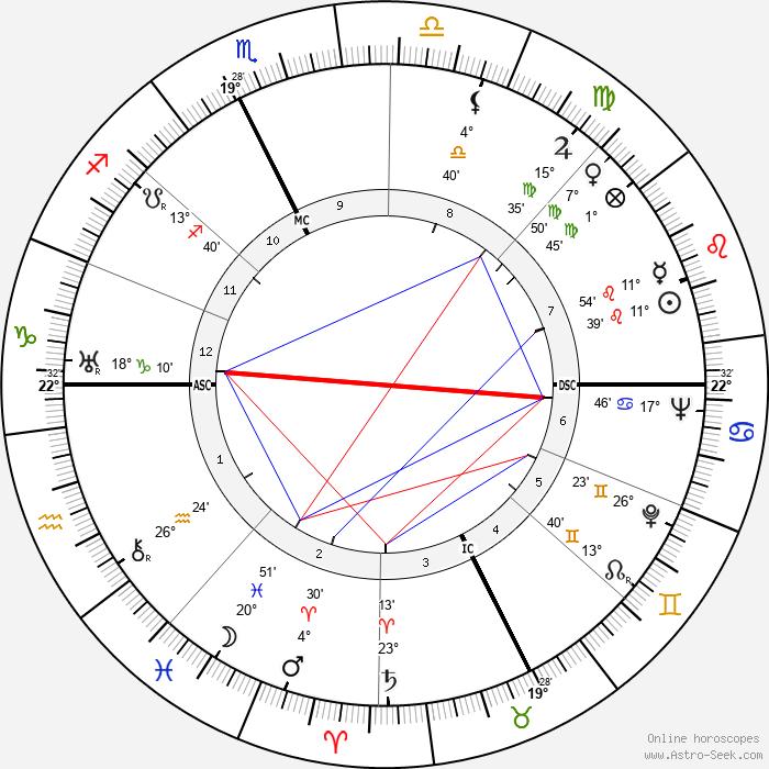 Franco Gentilini - Birth horoscope chart