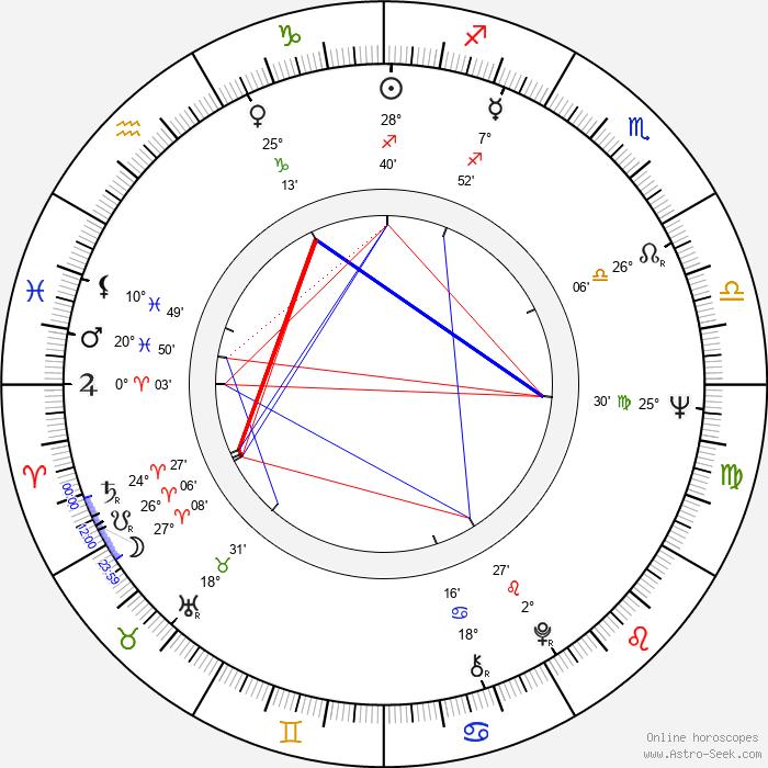 Franco Micalizzi - Birth horoscope chart