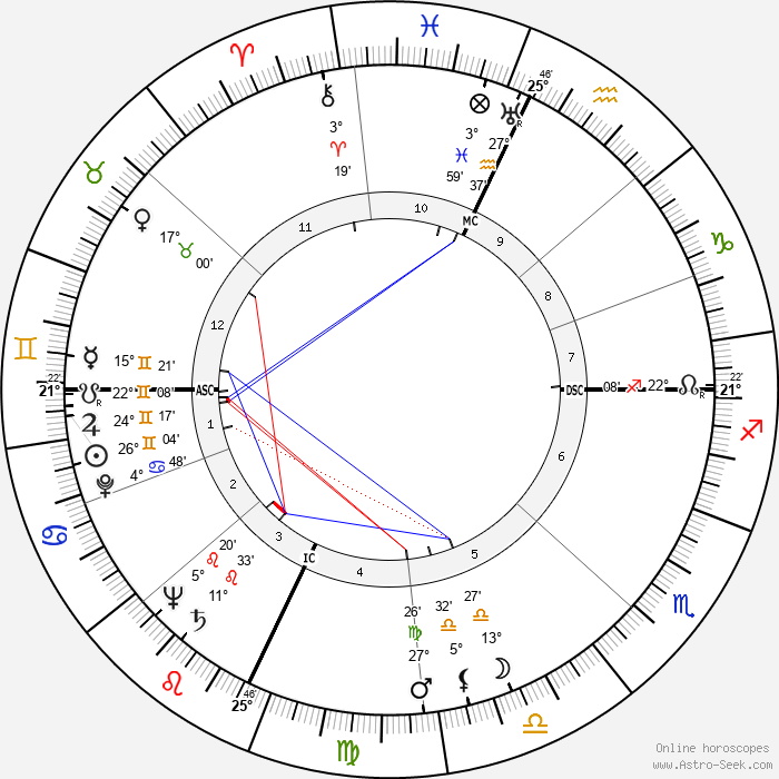 Franco Modigliani - Birth horoscope chart