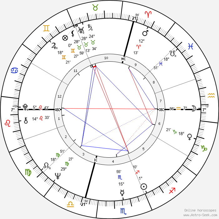 Franco Nero - Birth horoscope chart