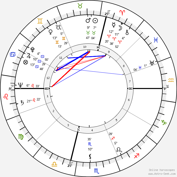 Franco Rossi - Birth horoscope chart