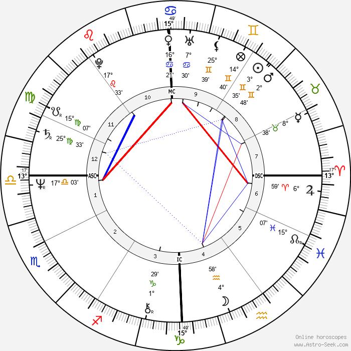 François Bayrou - Birth horoscope chart