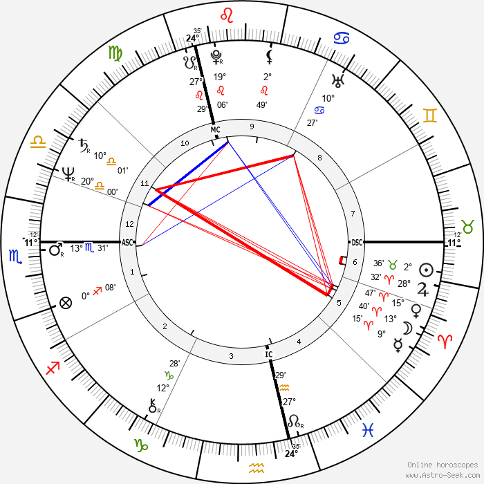 François Berléand - Birth horoscope chart