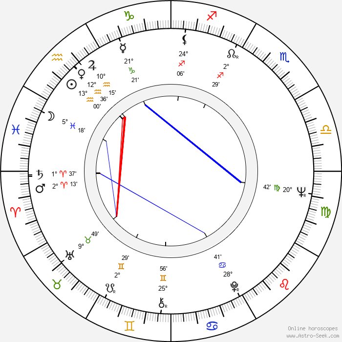François Beukelaers - Birth horoscope chart