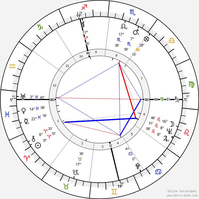 François Boyer - Birth horoscope chart