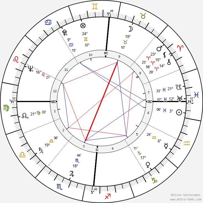 François Cavanna - Birth horoscope chart