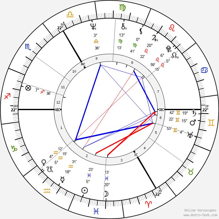François Cevert - Birth horoscope chart