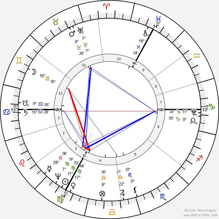 Francois Chateaubriand - Birth horoscope chart