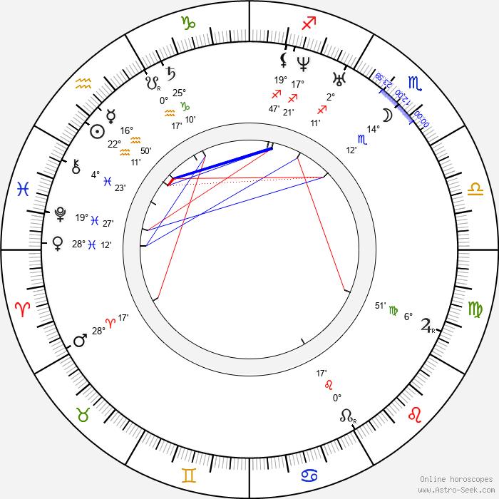 François Coignet - Birth horoscope chart