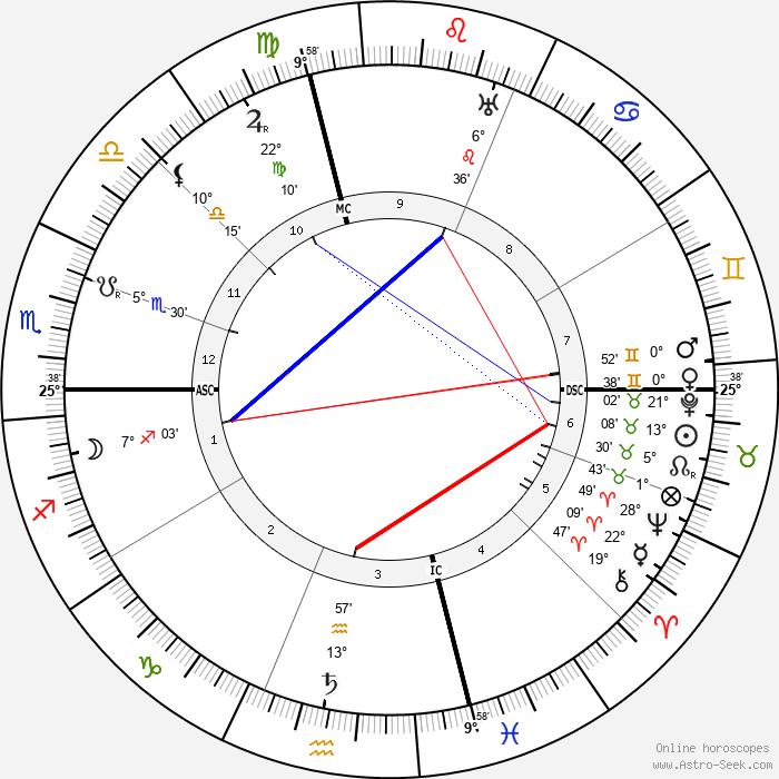 François Coty - Birth horoscope chart