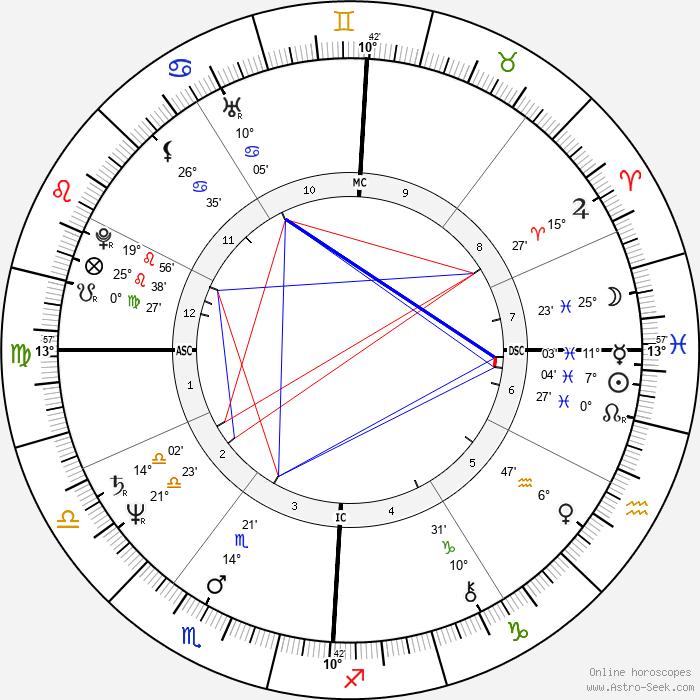 Francois Coveri - Birth horoscope chart