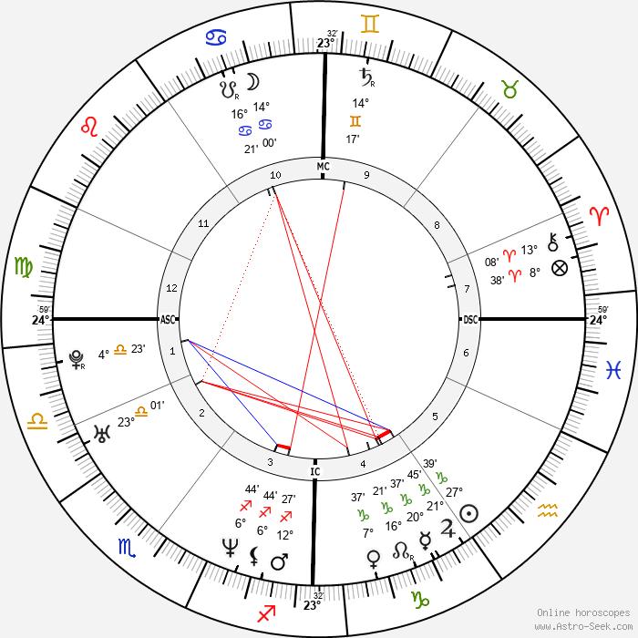 François Damiens - Birth horoscope chart