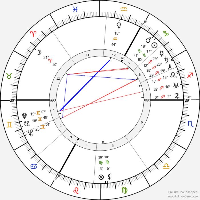 François de Menthon - Birth horoscope chart