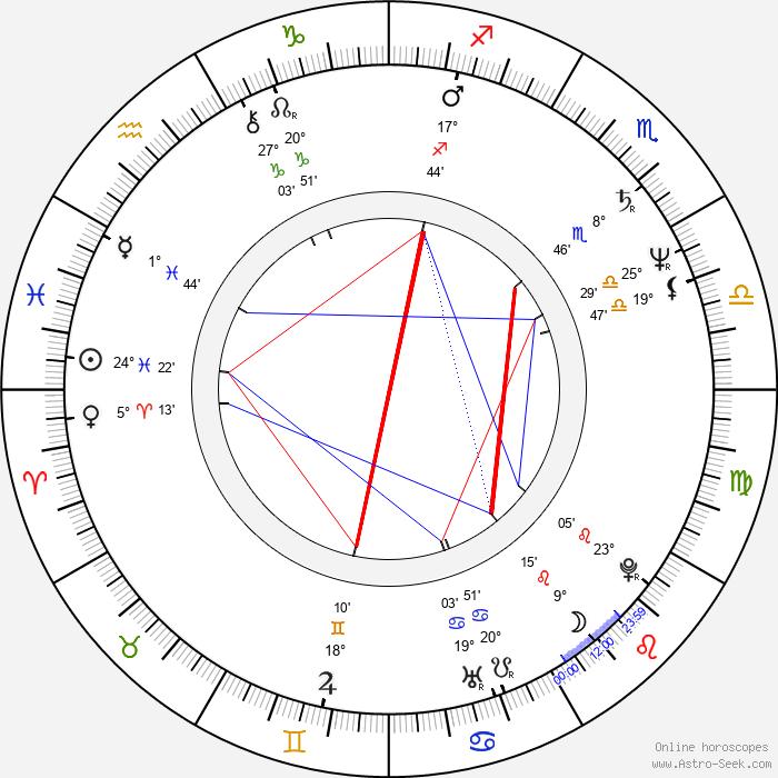 François-Eric Gendron - Birth horoscope chart