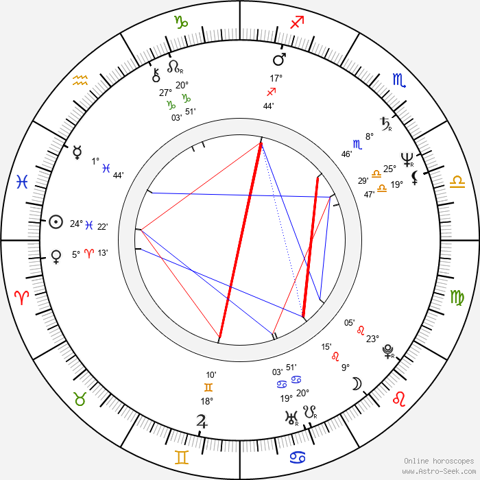 François-Eric Gendron - Birth horoscope chart