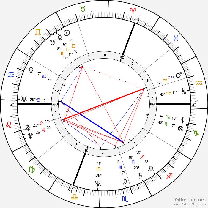 François Feldman - Birth horoscope chart
