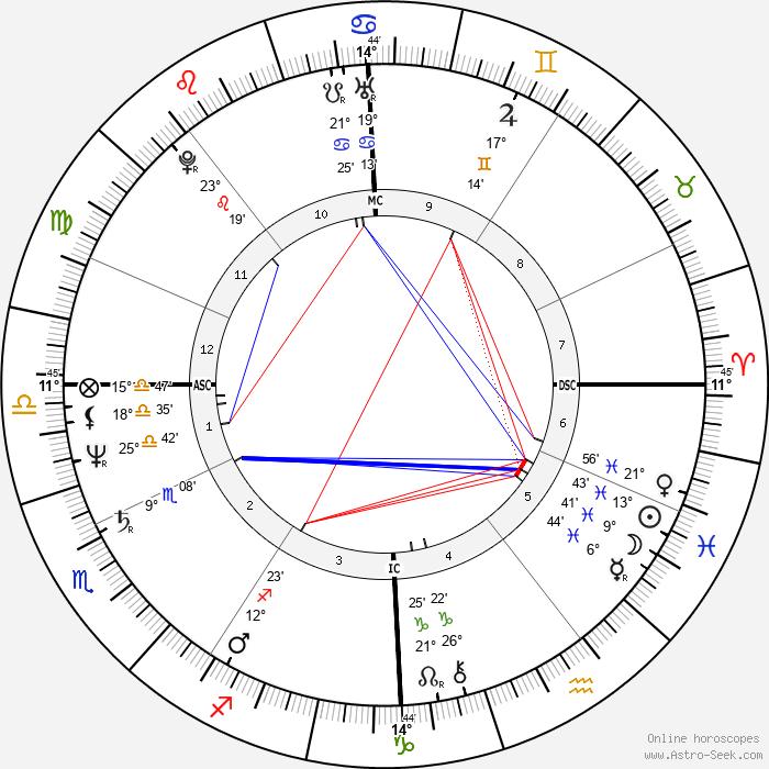 François Fillon - Birth horoscope chart