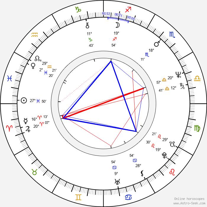 François Giroday - Birth horoscope chart