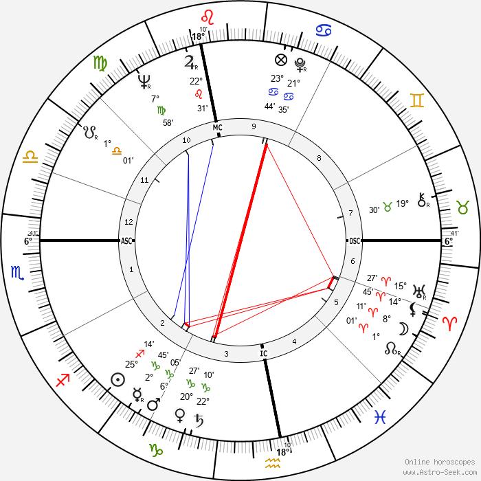 Francois-Henri de Virieu - Birth horoscope chart