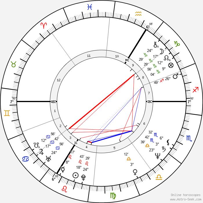 François Hollande - Birth horoscope chart