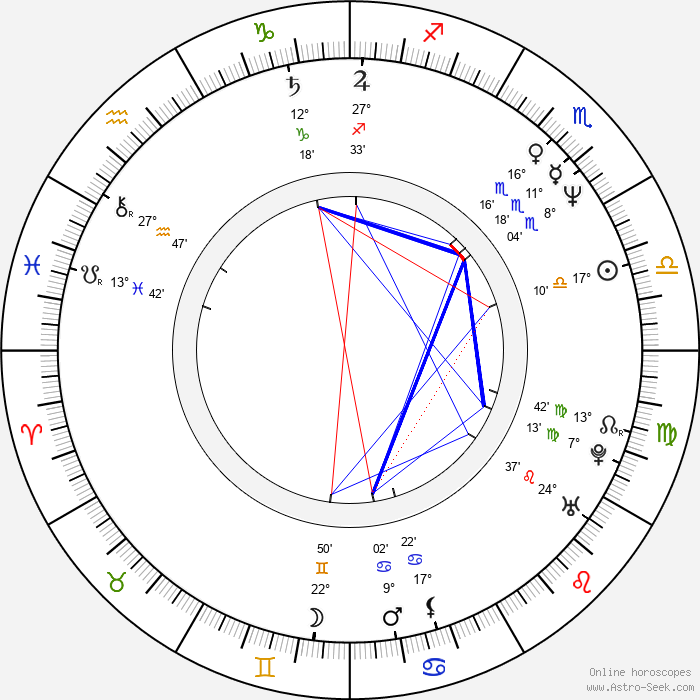 François Levantal - Birth horoscope chart