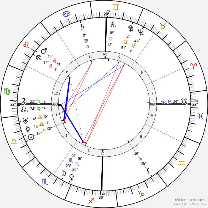 François Mauriac - Birth horoscope chart
