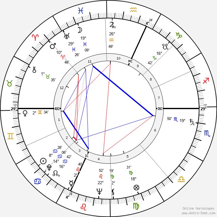 Francois Regis Bastide - Birth horoscope chart