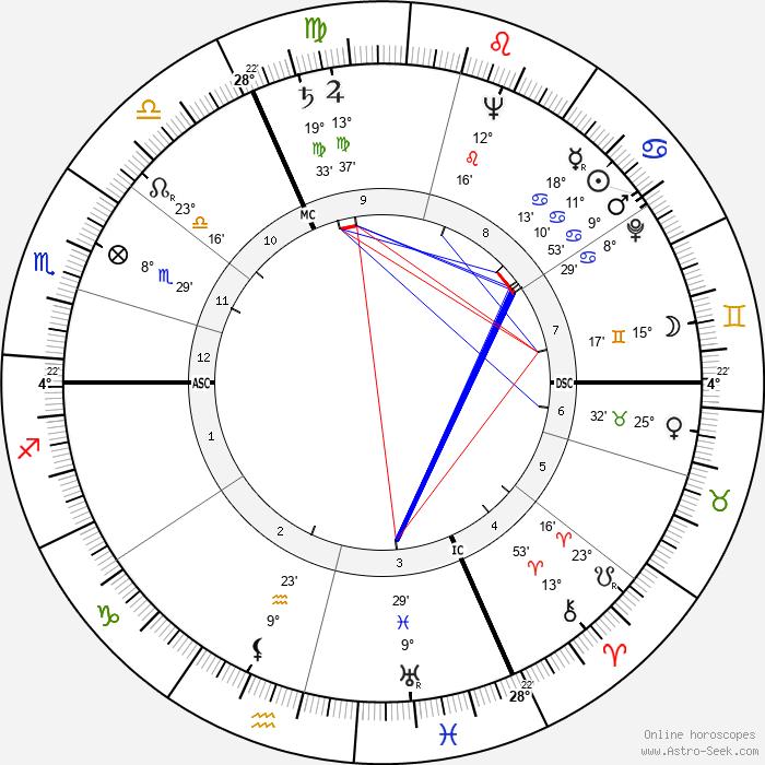François Reichenbach - Birth horoscope chart
