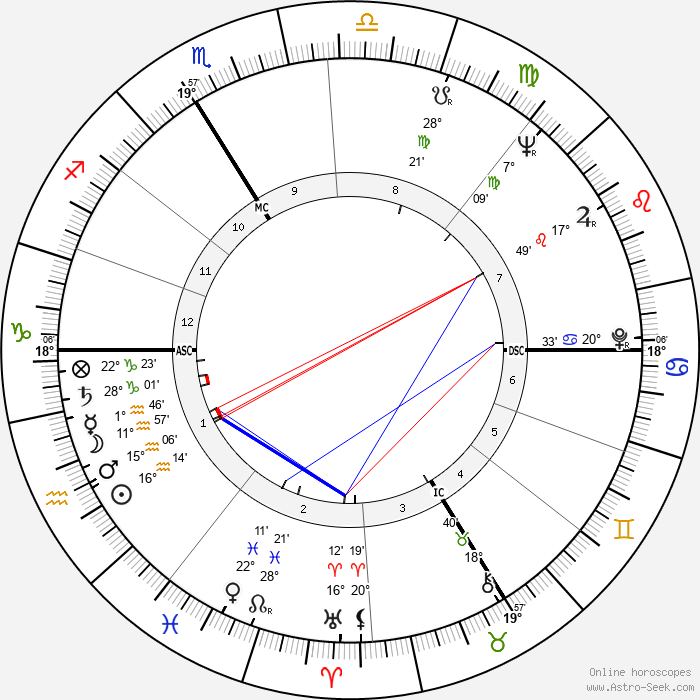 François Truffaut - Birth horoscope chart