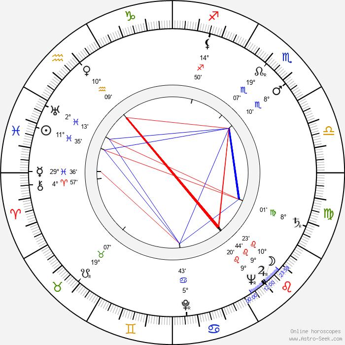 François Villiers - Birth horoscope chart