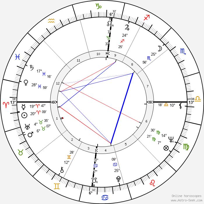 François Vincent - Birth horoscope chart