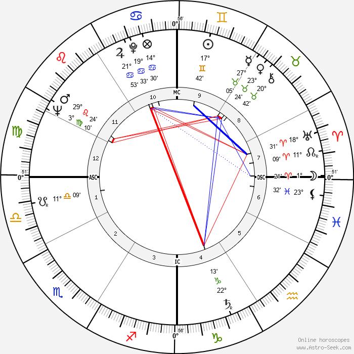 Françoise Arnoul - Birth horoscope chart