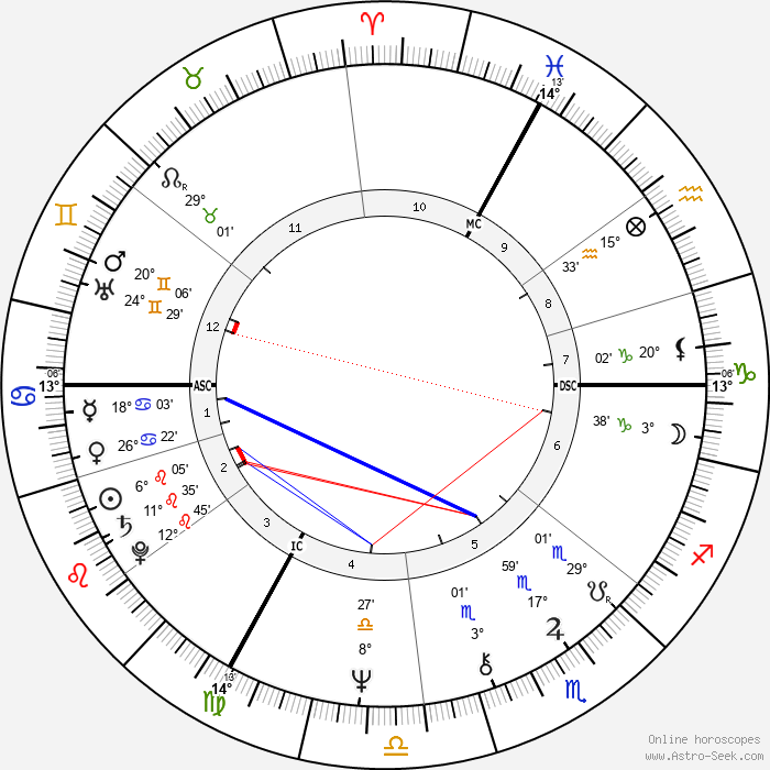 Francoise Barré-Sinoussi - Birth horoscope chart