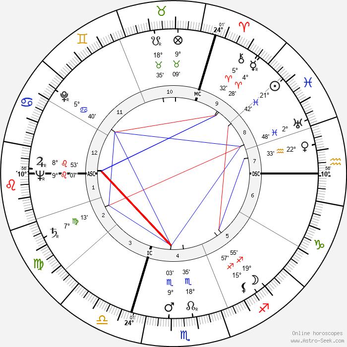 Françoise d'Eaubonne - Birth horoscope chart